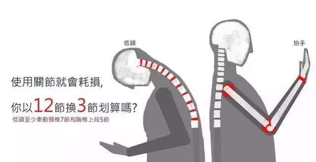 怎麼治療頸椎病?從抬頭做起。六個小動作拯救你的頸椎! - 每日頭條