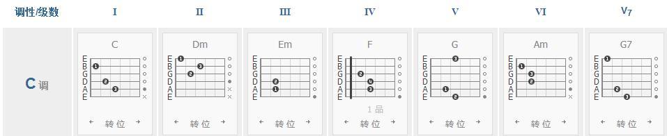 吉他各調常用的和弦,各級和弦的組成音你都弄懂了嗎? - 每日頭條