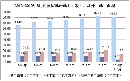 2019年中國房地產行業發展現狀,競爭格局及政策回顧「圖」 - 每日頭條