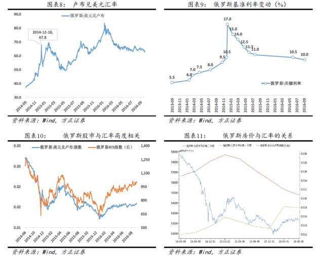 保房價還是保匯率:俄羅斯,日本和東南亞的啟示 - 每日頭條
