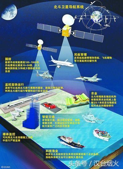 北斗衛星導航定位系統跟谷歌、高德地圖有啥關係? - 每日頭條