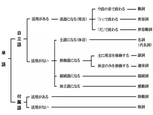 學了這麼多年日語。日語共有多少詞類你知道嗎? - 每日頭條