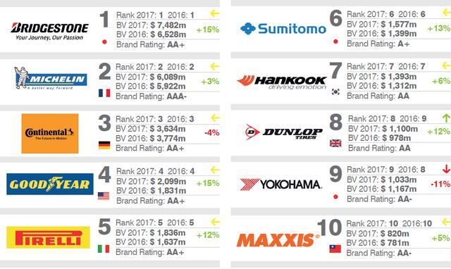 輪胎品牌價值2017排行榜 - 每日頭條