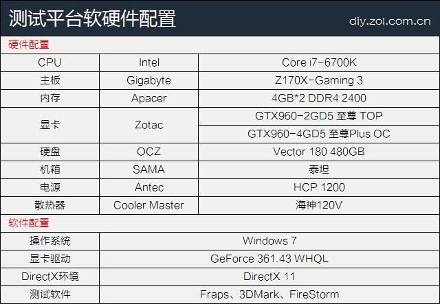顯存多大夠用?GTX960 2GB/4GB對比評測 - 每日頭條