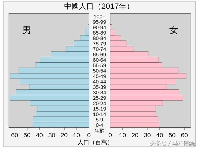 從人口年齡結構圖。來分析中美日三國的經濟未來 - 每日頭條
