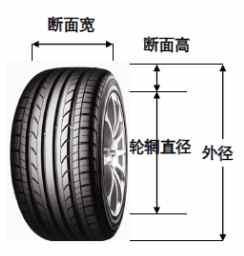 輪胎基礎知識(一) - 每日頭條