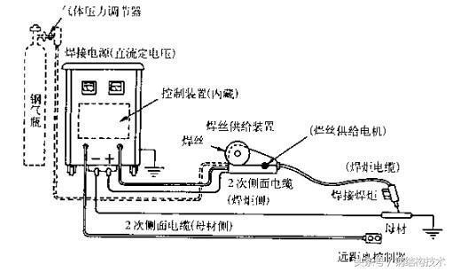 鋼結構施工入門—焊接詳解(A)設備及應用 - 每日頭條