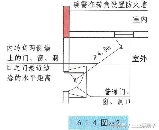 一級註冊消防工程必考考點:防火牆設置要求(GB50016-2014建規) - 每日頭條