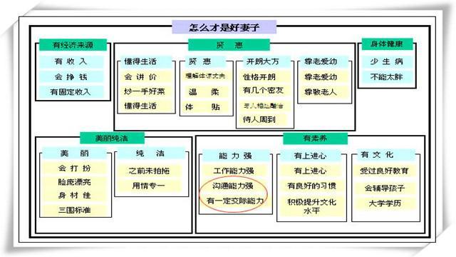 新QC七大手法之一:親和圖 - 每日頭條