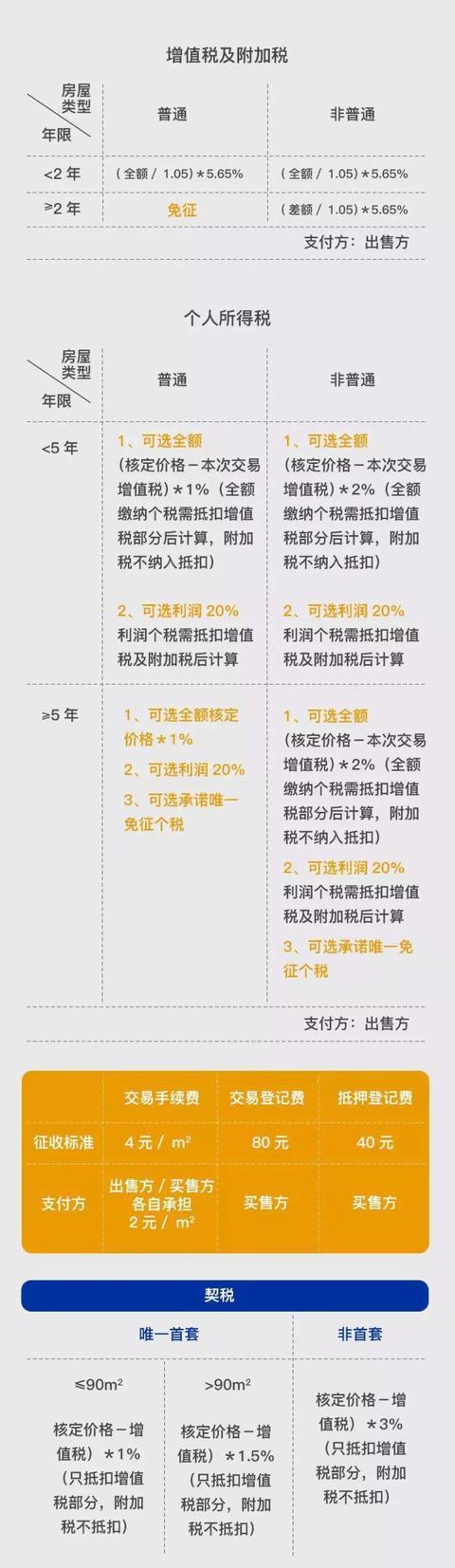2018年上海新政購房資格,貸款資格,買房流程 - 每日頭條