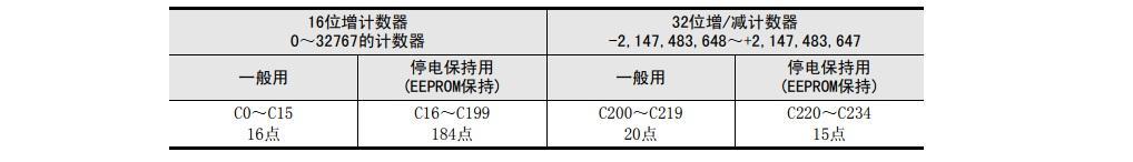 最常用三菱PLC計數器「C」功能及實例 - 每日頭條