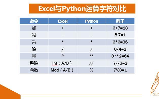 Python讀書筆記(數字型數據) - 每日頭條