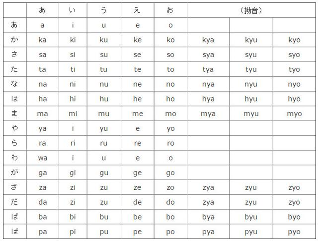 日語五十音圖 - 每日頭條