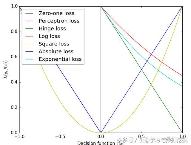 機器學習中常見的損失函數 - 每日頭條