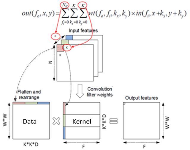 《乾貨》騰訊雲FPGA的深度學習算法 - 每日頭條