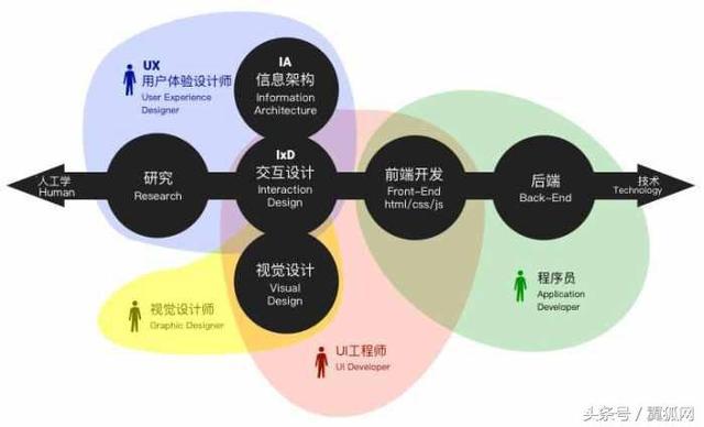 UI設計和UX設計有啥區別?一張圖讓你秒懂! - 每日頭條