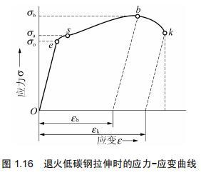 金屬材料力學性能(1)簡介 - 每日頭條