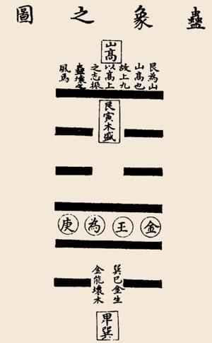 《易經》第十八卦 蠱卦詳解 山風蠱 艮上巽下 - 每日頭條