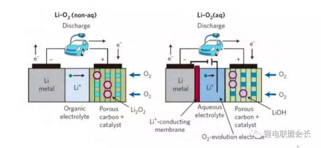 後鋰離子電池技術展望(下):鋰空氣電池和鋰硫電池 - 每日頭條