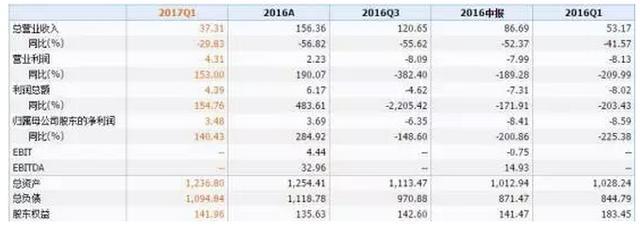 中遠海發(02866)股價10年跌了90%,轉型航運金融能否逆襲? - 每日頭條