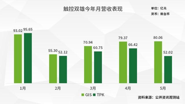 TDDI晶片大缺貨 觸控雙雄第三季業績升溫 - 每日頭條