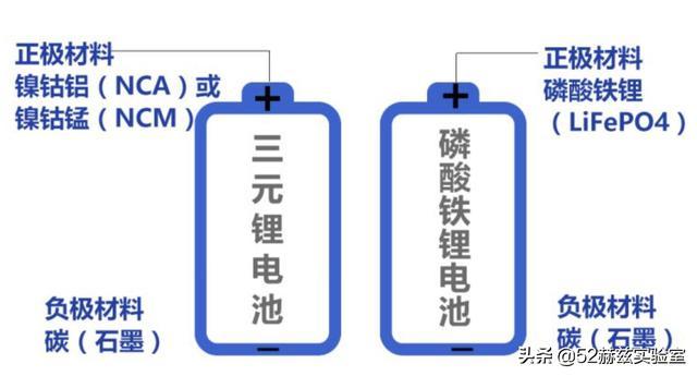 磷酸鐵鋰電池 VS 三元鋰電池。誰才是鋰電池王者? - 每日頭條