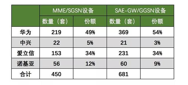 兩大外企拿下中國5G大單,美國政客尬了 - 每日頭條