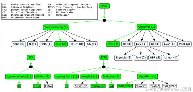 |期刊分享|調參|Hyperopt:模型選擇和超參數優化 - 每日頭條