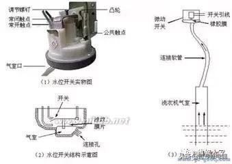 全自動洗衣機水位傳感器原理與維修(水位控制器) - 每日頭條