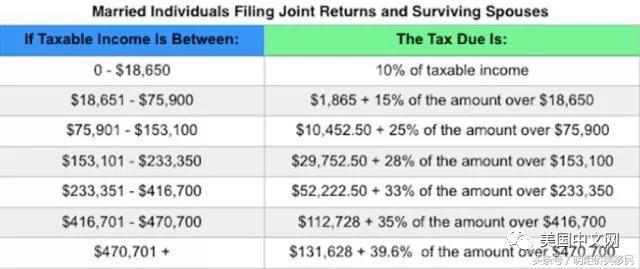 美國報稅季已經開始。哪些人需要關注?稅改對報稅有哪些影響? - 每日頭條