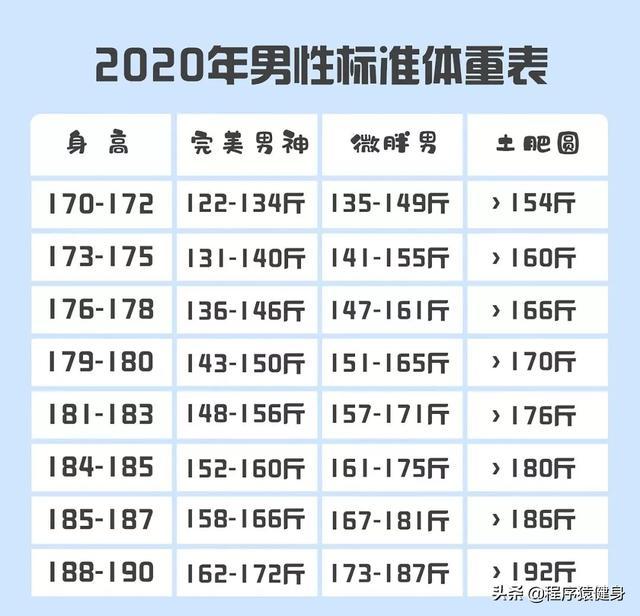 2020年男女標準體重表大曝光!看看你在哪一級? - 每日頭條