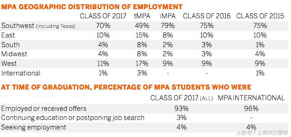 德州大學奧斯汀分校會計碩士項目MPA解析 - 每日頭條