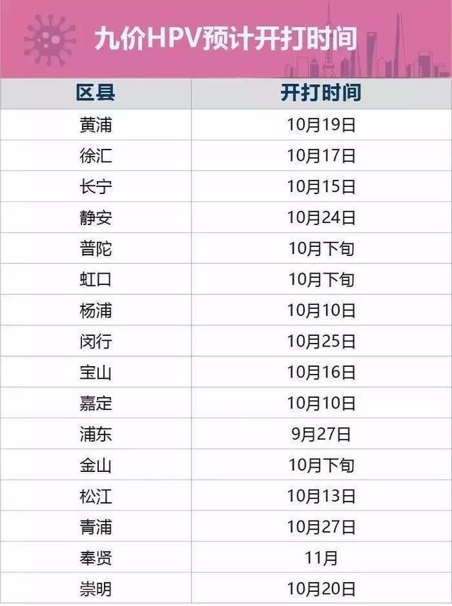 注射9價HPV疫苗前你必須知道的事!附上海地區預約全攻略 - 每日頭條