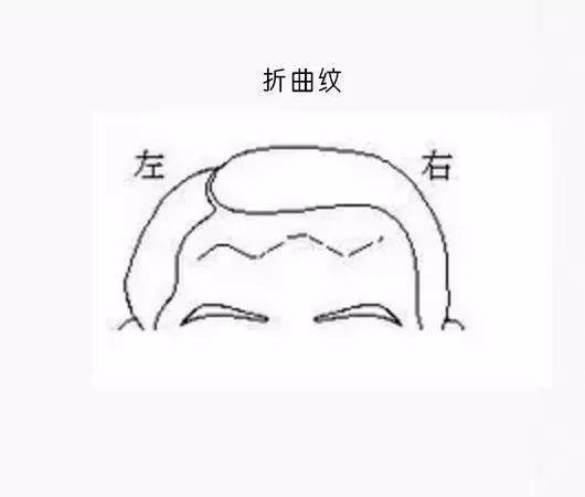 傳統面相學中的「抬頭紋」有什麼說法? - 每日頭條