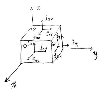 流體力學:有九個分量的物理量是什麼?寫出來都難以理解 - 每日頭條