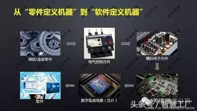 深度 智慧工廠:智能製造與軟體定義製造(PPT) - 每日頭條