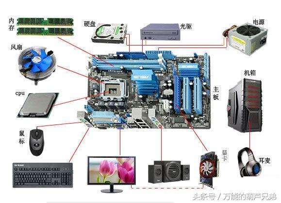 桌上型電腦個人pc結構主機組裝組件詳細圖 - 每日頭條