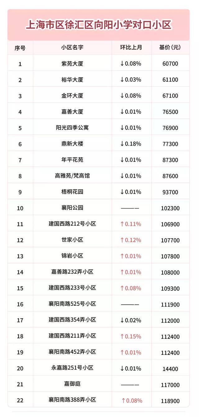 2019年上海市區5星好評小學對口學區房最新房價! - 每日頭條