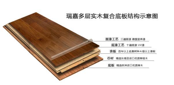 實木複合地板和強化複合地板的區別? - 每日頭條