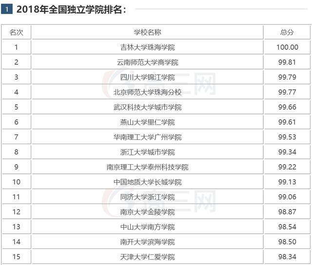 2017-2018全國獨立學院排名(民辦本科) - 每日頭條