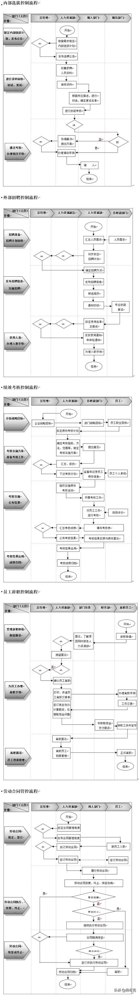 人力資源管理內部控制全案:流程,制度,文書,模板 - 每日頭條