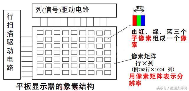 LCD 液晶顯示屏工作原理和概念術語 - 每日頭條