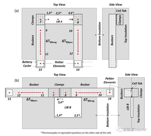 「雙登集團」技術丨鋰離子電池散熱特性分析 - 每日頭條
