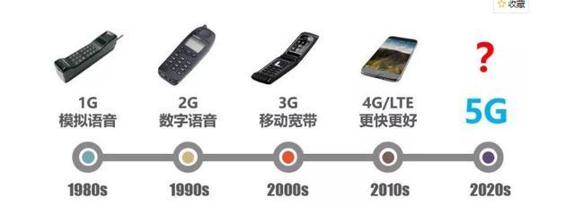 5G手機和4G手機有何不同:能否兼容4G網。資費會更貴嗎 - 每日頭條