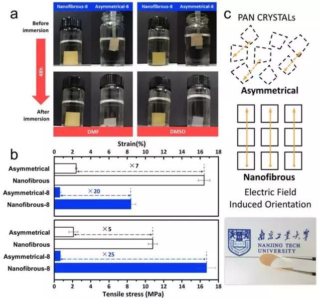 南工大孫世鵬:基於靜電紡絲納米纖維製備耐有機溶劑納濾膜 - 每日頭條