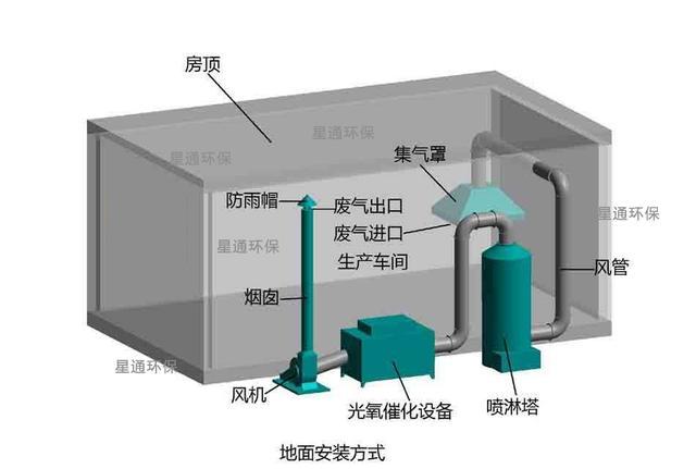 最新油漆廢氣處理技術.噴漆廢氣設備組成成分分析! - 每日頭條