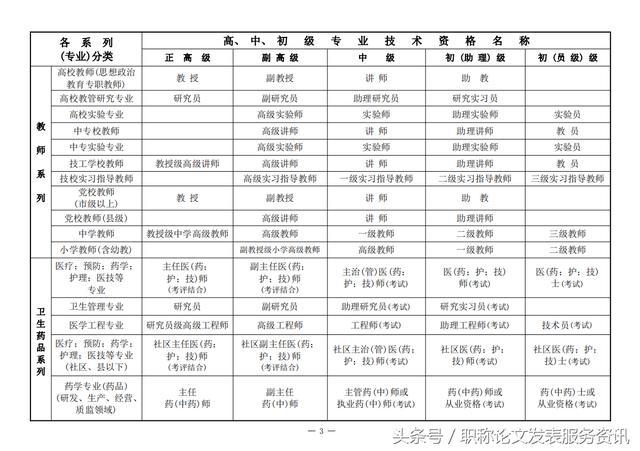各專業系列職稱資格名稱分類一覽表 - 每日頭條
