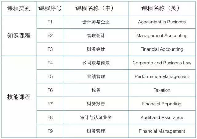 怎麼成為新加坡國際註冊會計師 - 每日頭條