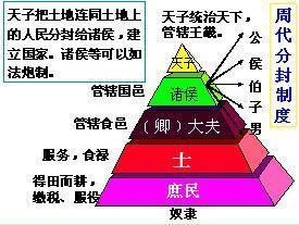論語漫讀:為政以德—「家國同構」的金字塔社會結構 - 每日頭條
