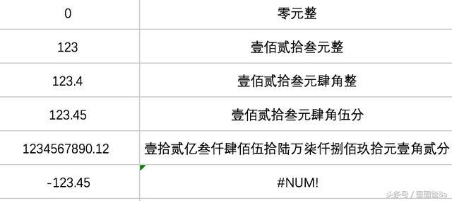 妙用excel將阿拉伯數字轉換為人民幣中文大寫數字 - 每日頭條